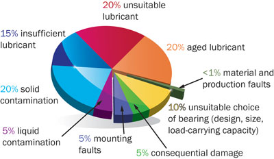 Bearing_Failure_Chart.jpg